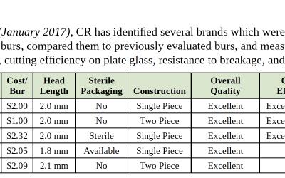 Carbide Burs Evaluation